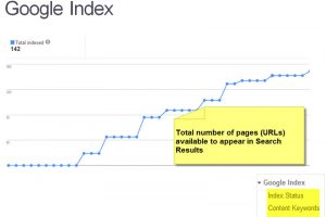 Thuật toán để Page index nhanh đạt top cao