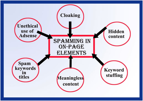 Spamming-in-on-page-elements