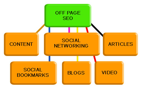 off_page_seo